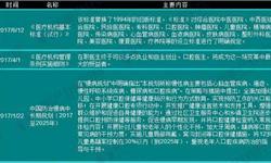 2017年国家及各省市口腔医疗政策汇总及解读【组图】