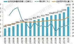 进口抗癌药零关税 国产药要亡? 十张图带你了解中国抗肿瘤药市场现状与前景!