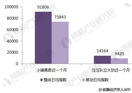 图表8: 《小猪佩奇》与《汪汪队立大功》近一个月日均指数对比