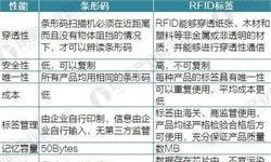 2017年中国<em>RFID</em>行业发展现状与市场规模分析【组图】