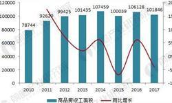2018年中国门窗行业现状分析与前景预测,高端定制化趋势日益明显