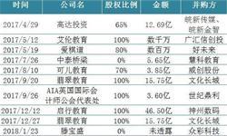 立思辰拟收购中文未来 教育行业迎投资并购潮