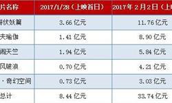 最强春节档来袭,我国电影市场持续复苏