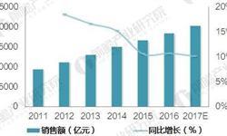 中国医药物流行业发展现状分析 配送客户数逾122万