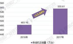 2018年柴油机行业发展现状分析 商车用柴油机销量明显回升