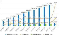 <em>医药</em>行业呈明显回暖趋势 行业利润总额累计增长37%