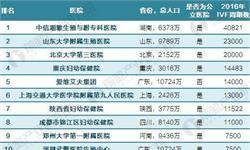 2017年中国辅助生殖行业竞争格局与龙头企业分析 中信湘雅、山大附属医院、北大第三医院稳居前三