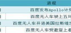 百度无人车震惊春晚,中国无人车前景可期