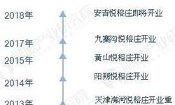 悦榕庄成中国<em>精品</em><em>酒店</em>楷模 2020年中国<em>精品</em><em>酒店</em>市场规模将超600亿元