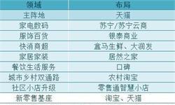 """阿里巴巴与居然之家达成新战略,中国""""新零售""""市场再掀风云"""