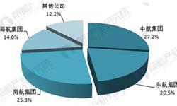 2018年中国航空物流行业发展现状分析,<em>航空</em><em>货运</em>与快递物流融合是大方向