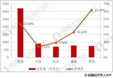 中外租赁市场渗透率对比