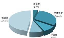 2018年中国基金小镇发展现状与建设成果分析【组图】