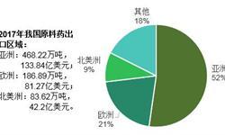 2018年原料药行业发展现状分析 中国贸易摩擦对行业出口影响有限