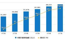 智能手机行业已进入成熟发展阶段 预计2018年<em>销量</em>将达到45000.3万部