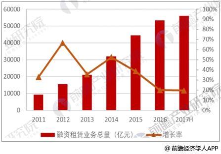 中国融资租赁行业业务总量变化情况