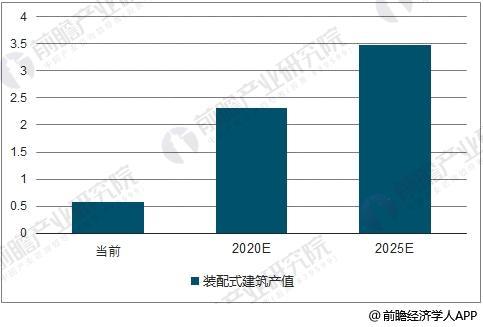 装配式建筑产值(万亿元)
