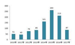 2018年人工智能行业发展趋势分析 资本推动行业活力提升【组图】