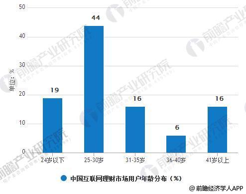 2013-2018中国互联网理财市场买进卖规模