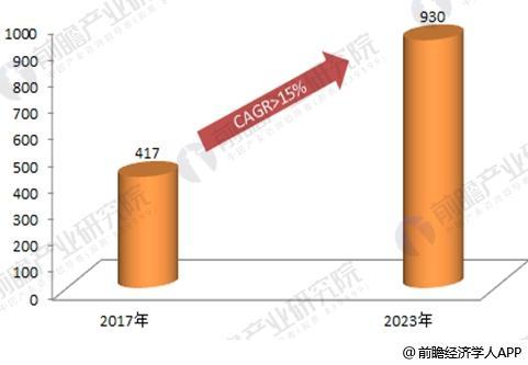 2018年人口形势分析_2018年上半年市场环境形势分析