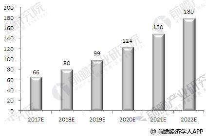 2017-2022年水质监测行业市场规模预测