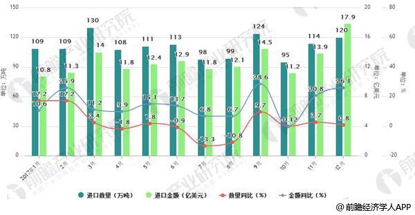 2017年中国钢材进口情况