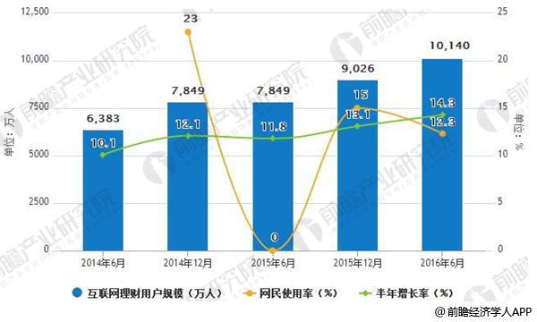 中国互联网理财用户规模及运用比值增长情景