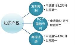 2017年中国知识产权量质齐升 知识产权服务业迎发展机遇