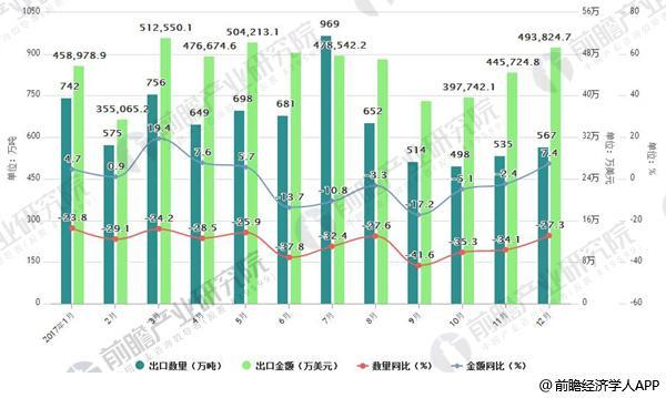 2017年中国钢材出口情况