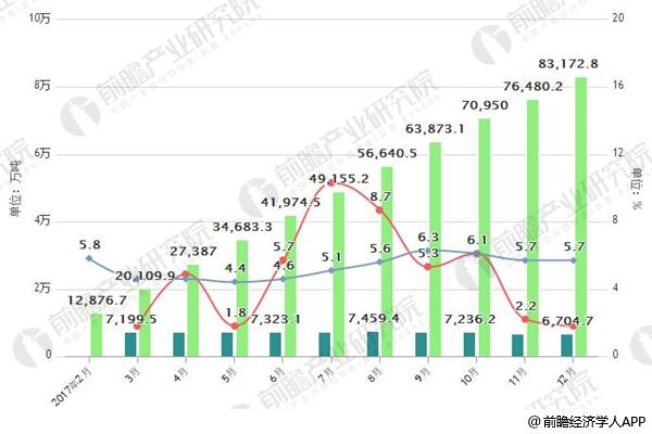 2017年粗钢产量及增减变动情况