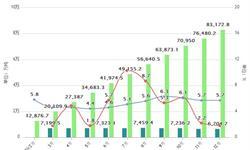 钢铁行业效益大幅增长 <em>钢材</em>出口显著呈负数增长