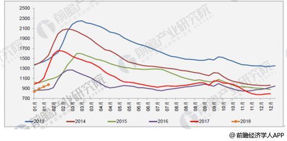 2011年1月至今主要钢材品种社会库存(单位:万吨)