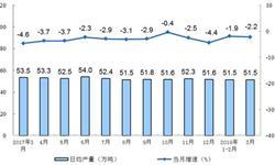 原油产量<em>降幅</em>收窄 原油出口量同比减少59.52%