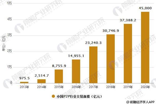 2013-2020年中国P2P行业交易规模预测