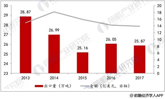 近五年染料出口情况统计