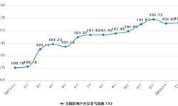 <em>房地产行业</em>景气回落0.07点 商品房销售面积小幅收窄