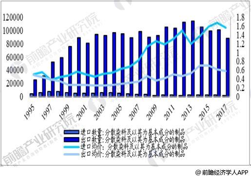 纺织行业近年主营业收入同比增加