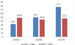 中美贸易战下 中国新能源汽车的困境与出路在哪?