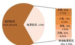 2017年电力行业装机量和投资情况分析 风光新增装机占据半壁江山