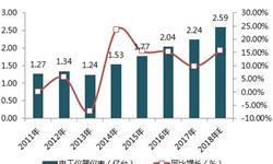 2018年电工仪器仪表行业发展现状及竞争层次分析 低端市场竞争激烈,中高端产品发展不足