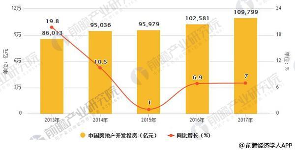 2013-2017年中国房地产开发投资情况