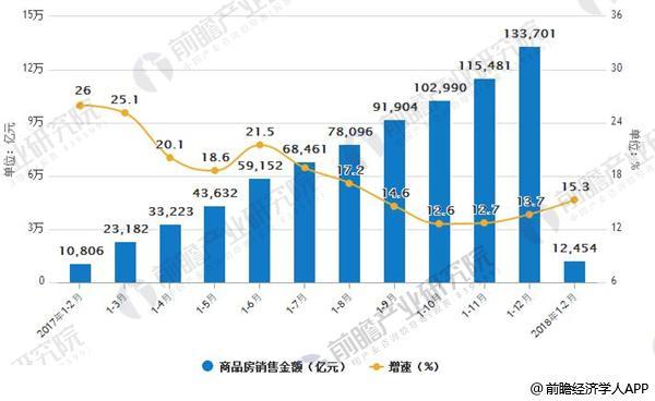 2017-2018年1-2月商品房销售金额及增速
