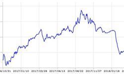 2018年中国稀土价格趋势分析 稀土各元素不平衡利用情况继续存在影响稀土价格提升