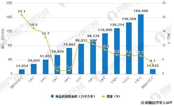 2017-2018年1-2月商品房销售面积及增速