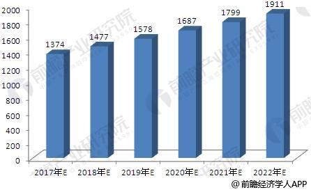 2017-2022年我国改性塑料行业销售收入预测