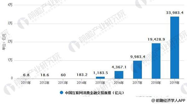 2011-2019年中国互联网消费金融交易规模及增速