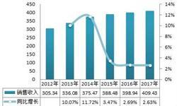 2018年油墨行业发展现状分析 行业销售收入持续增长【组图】