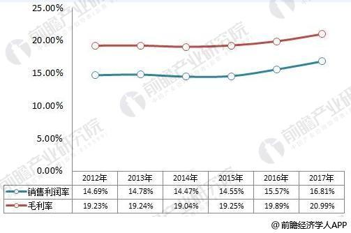 销售收入分析报告_华为2018年上半年销售收入3257亿元人民币