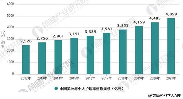 2012-2221年中国美妆与个人护理零售额规模及增速情况