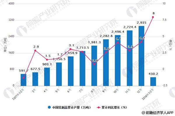 2017-2018年2月中国乳制品累计产量及增长情况